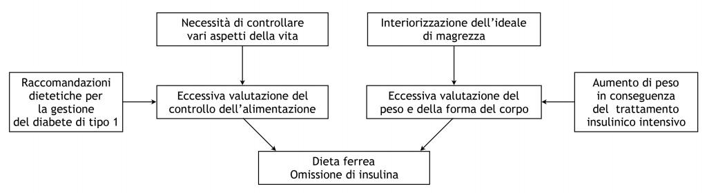 Formulazione Via ingresso DIABETE E ED-2