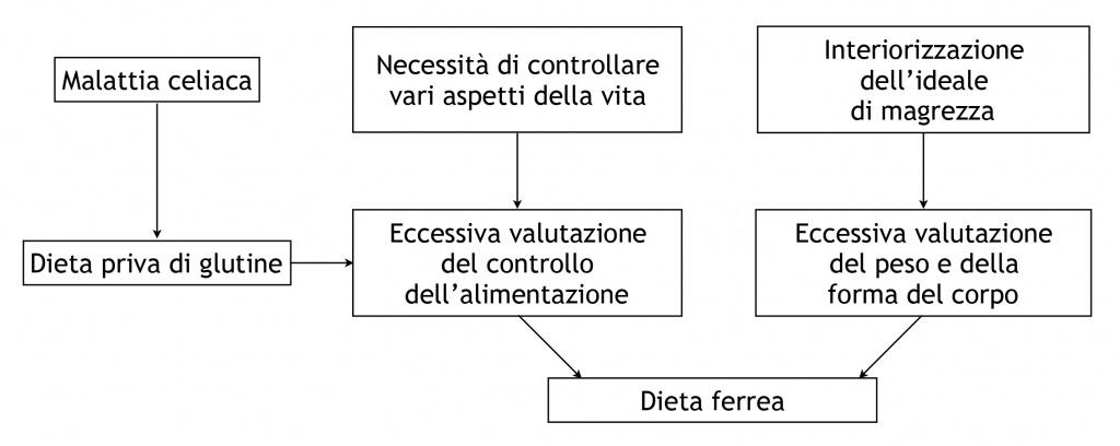 MALATTIA CELICA E DA-Figura 1