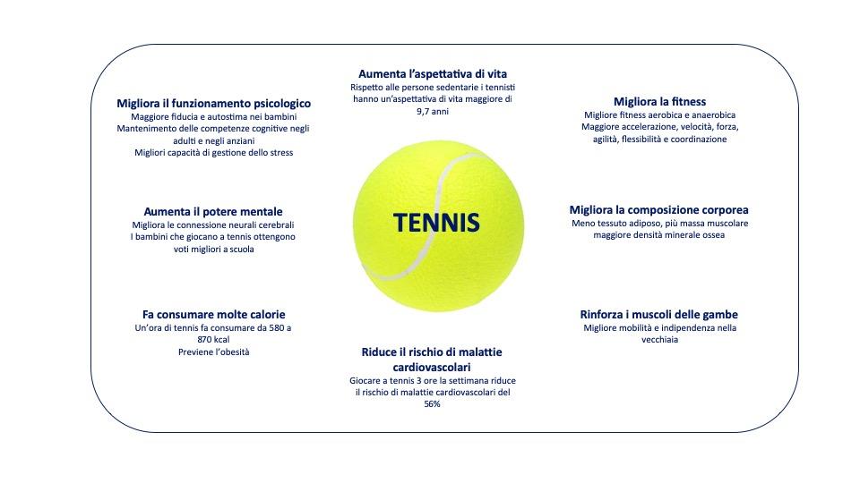 Befici del tennis figura
